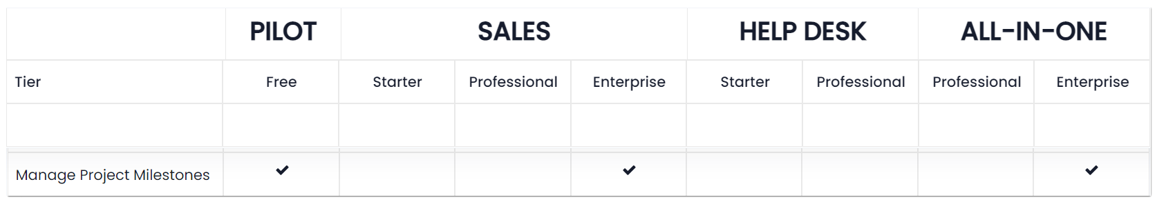 Project Milestones - Feature Availability