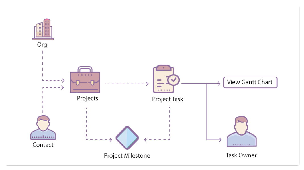 Project Milestones - Flow Diagram