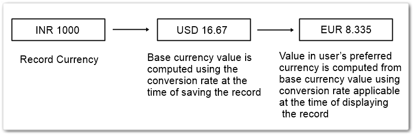 Vtiger_supports_multiple_currency